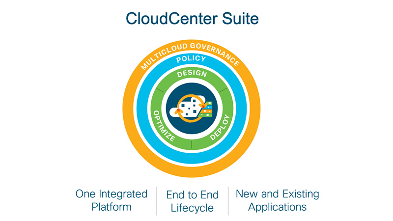 Cisco CloudCenter Suite