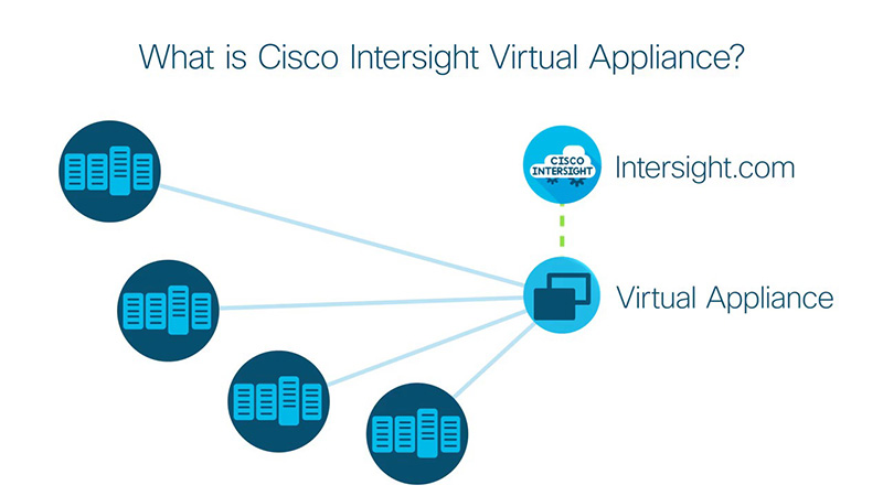 Cisco Intersight Virtual Appliance