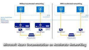 Microsoft-Azure-Documentation