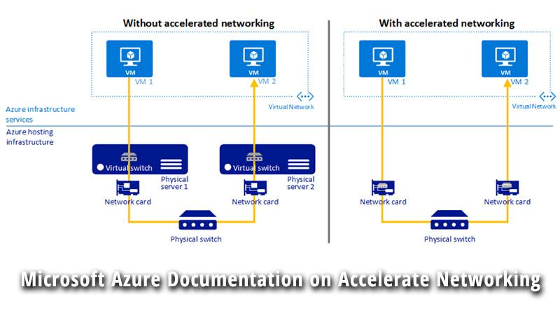 Microsoft Azure Documentation