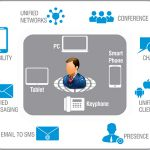 Mobility Solution for Business Unified Communications