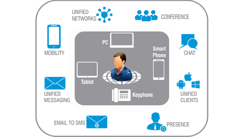 Mobility-Solution-for-Business-Unified-Communications