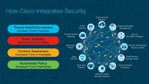 Security-Integration