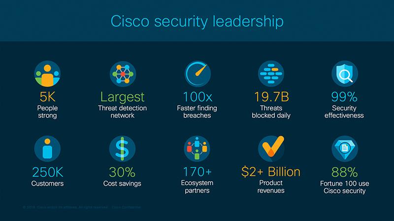 Security Leadership