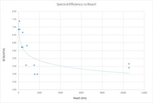 spectral-efficiency