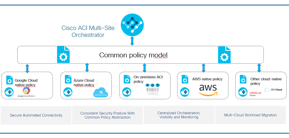 Cisco ACI Multisite