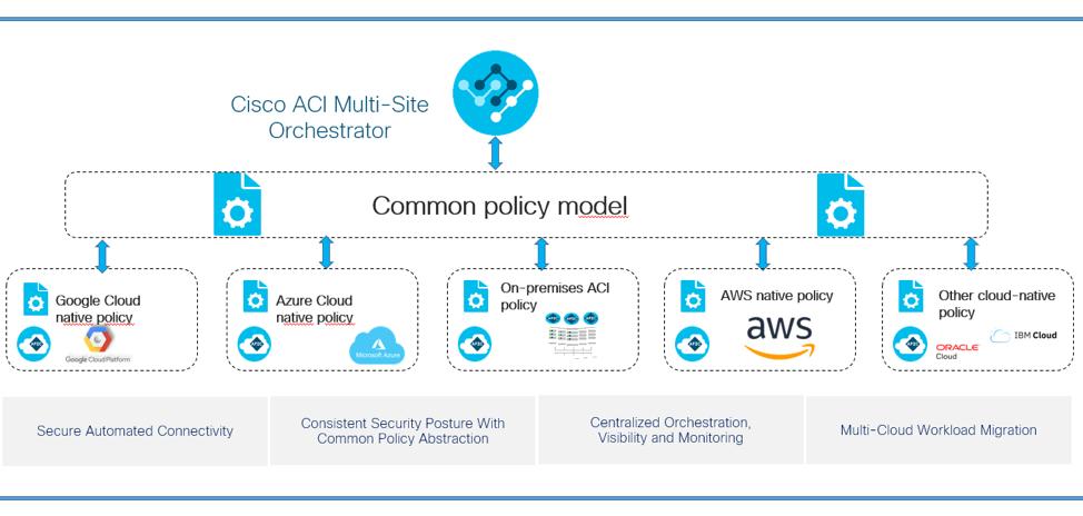 Cisco ACI Multisite