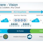 ACI Anywhere Now Extending From On-Premises to AWS Cloud