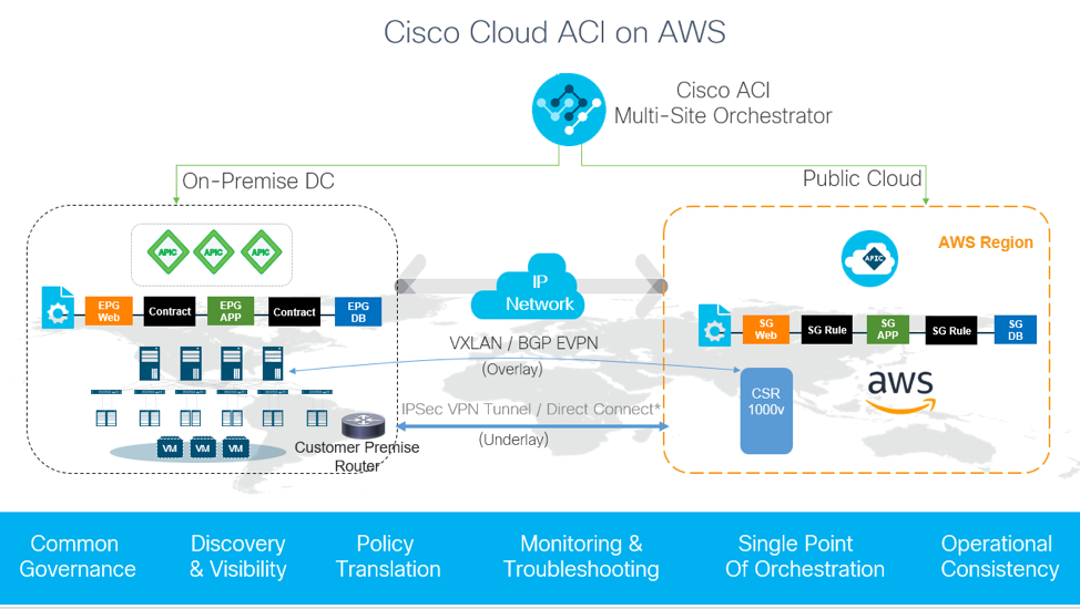 Cisco Cloud ACI on AWS