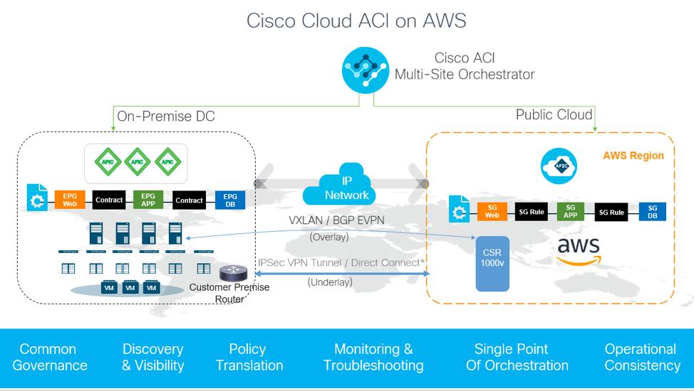 Cisco Cloud ACI on AWS