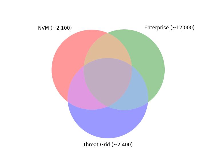 TLS fingerprints Threat Grid