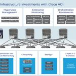 Cisco ACI Is Architected for Portability