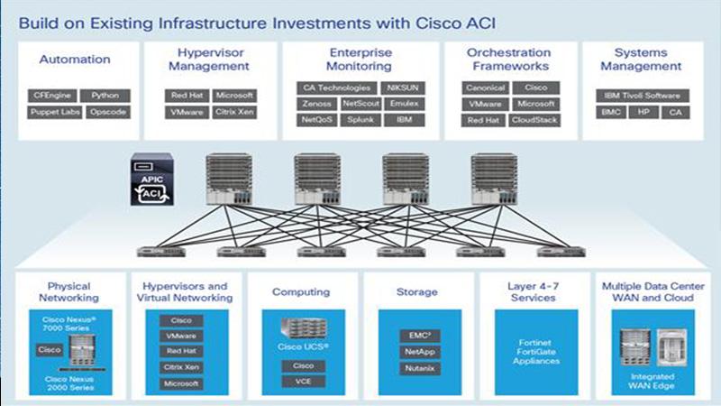 Cisco ACI | Veemost Technologies