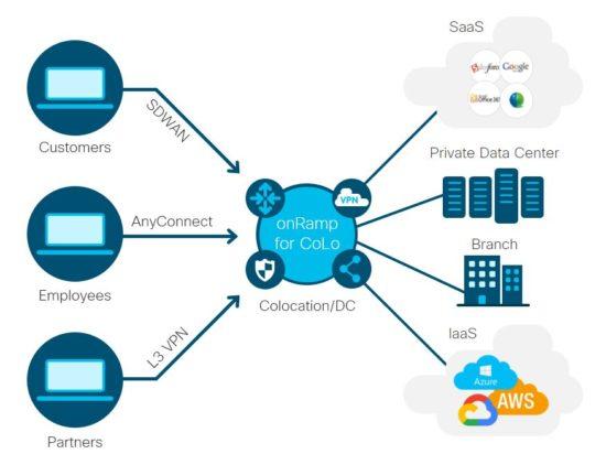 Cisco SD-WAN Cloud onRamp