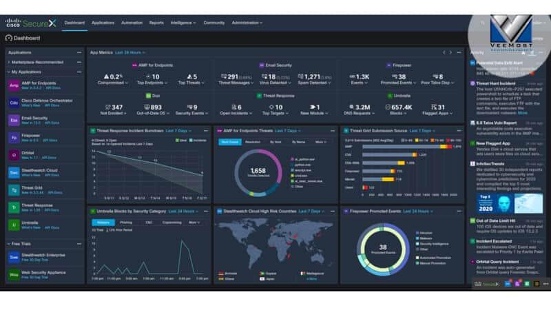 Cisco-SecureX