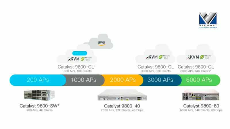 Teleworker Solution Using OEAP on Catalyst 9800 WLC