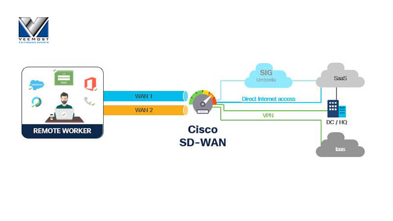 eleworkers with SD-WAN