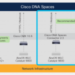 Want to make your buildings smart? Test drive free IoT starter kits from Cisco DNA Spaces